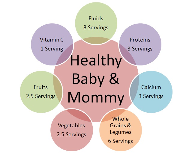 Healthyt During Pregnancy